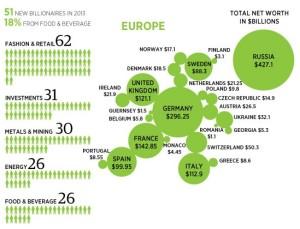miliarderzy w europie