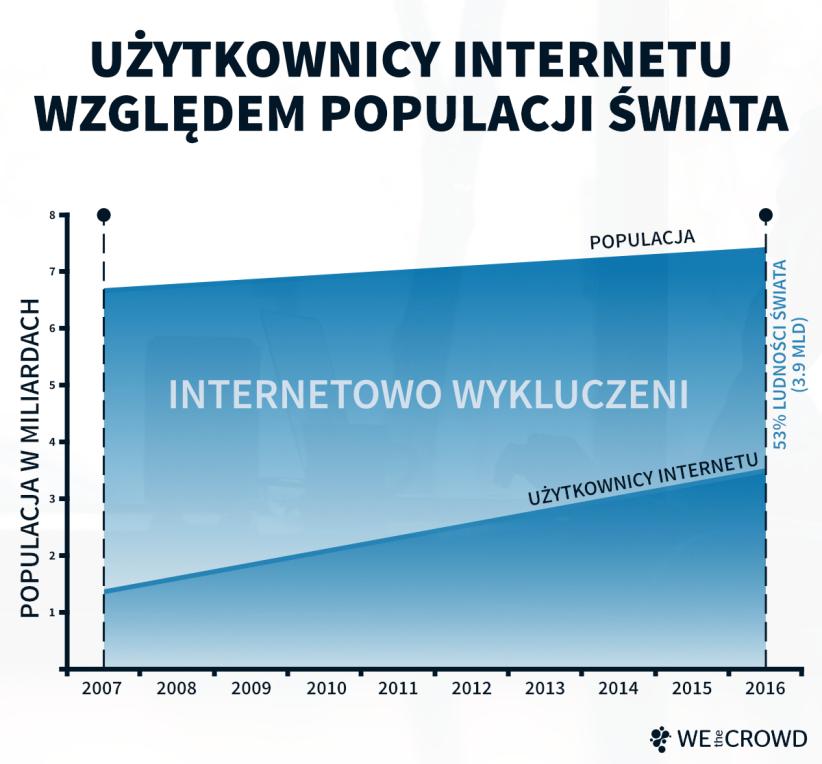 Internet dla wykluczonych