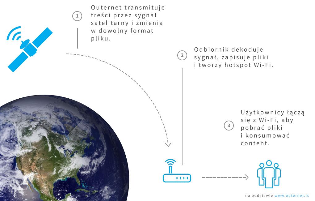 proces satelita uzytkownicy