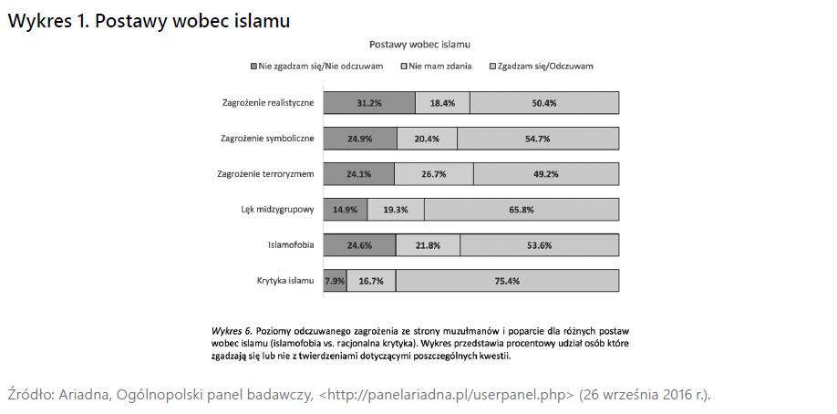 islamskie wydarzenie kojarzeń